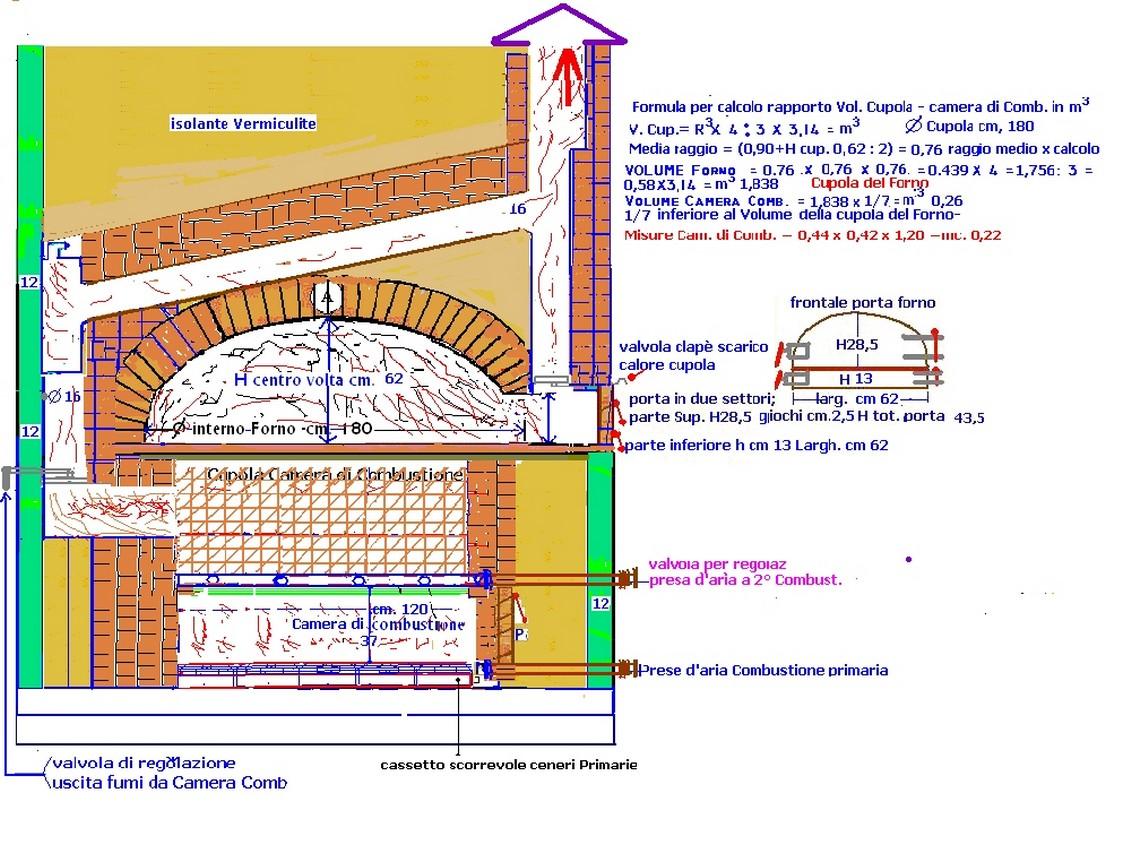 Misure per costruire un forno a legna for Mattoni refrattari per forno a legna